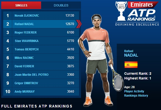 Atp List Rafael Nadal Only 460 Points From No 1 Rafael Nadal Fans